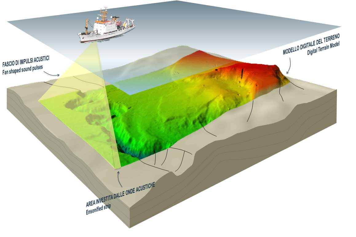 Multibeam Echo Sounder